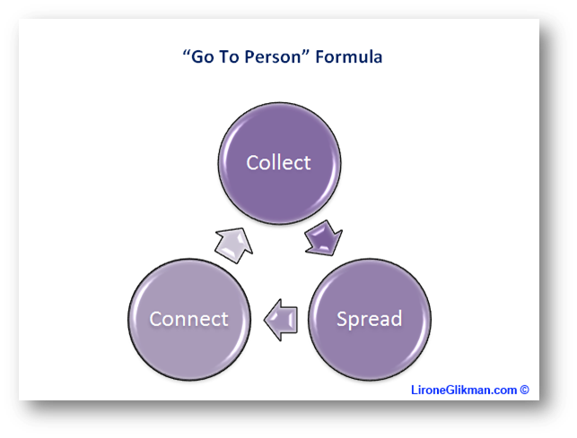 "Create a ""Go To Person"" reputation Formula by Lirone Glikman"